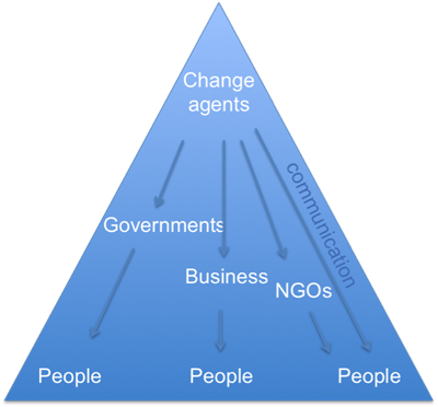 Pyramid of change